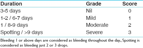 <b>Table 1: Duration of bleeding</b>
