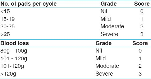 <b>Table 3: Amount of bleeding & quantity of Menstrual blood</b> 
