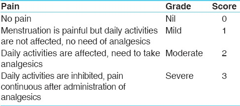 <b>Table 4: Pain during Menstrual period</b>
