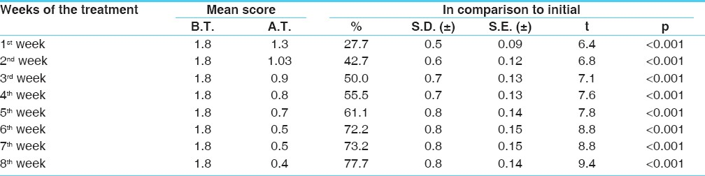 <b>Table 3: Week wise improvement recorded in hyper pigmentation of 31 patients of <i>Vicharchika</i> (Eczema)</b>