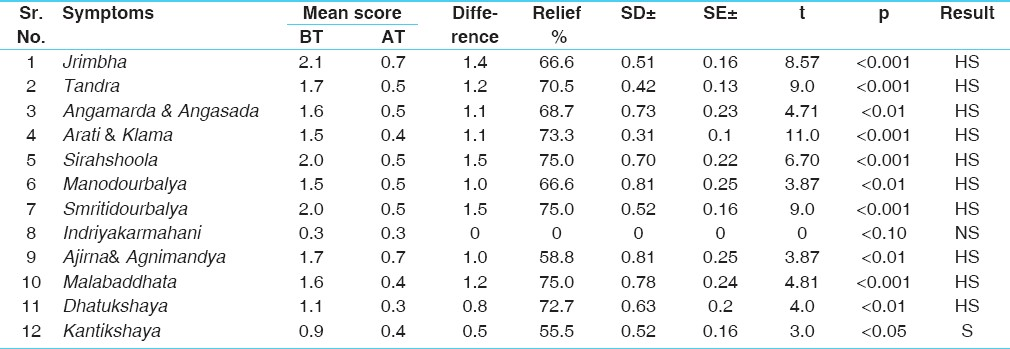 B Table 5 Clinical Recovery Of Symptoms In 10 Patients I