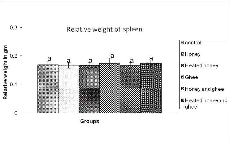 Figure 6 :Effects of feeding of honey and ghee on relative weight of rat spleen. Values are mean ± SD of six rats; values bearing same superscript (a) are not significantly different from each other