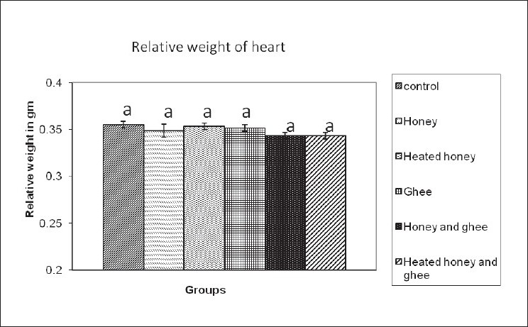 Figure 5 :Effects of feeding of honey and ghee on relative weight of rat heart. Values are mean ± SD of six rats; values bearing same superscripts (a) are not significantly different from each other