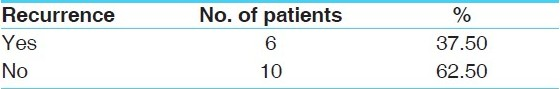 Table 13 :Recurrence of symptoms (Follow up - two months) in Group A