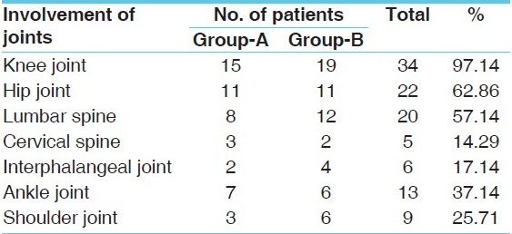 Table 2 :Involvement of joints wise distribution of 35 patients of Sandhigatavata
