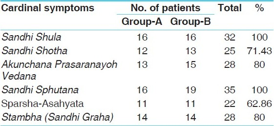 Table 5 :Cardinal symptoms wise distribution of 35 patients of Sandhigatavata