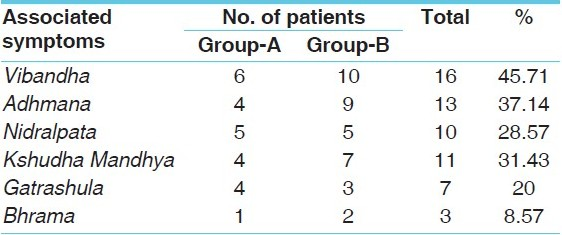 Table 6 :Associated symptoms wise distribution of 35 patients of Sandhigatavata