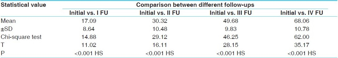 Table 6 :Comparison between different follow-ups in the intensity of pain