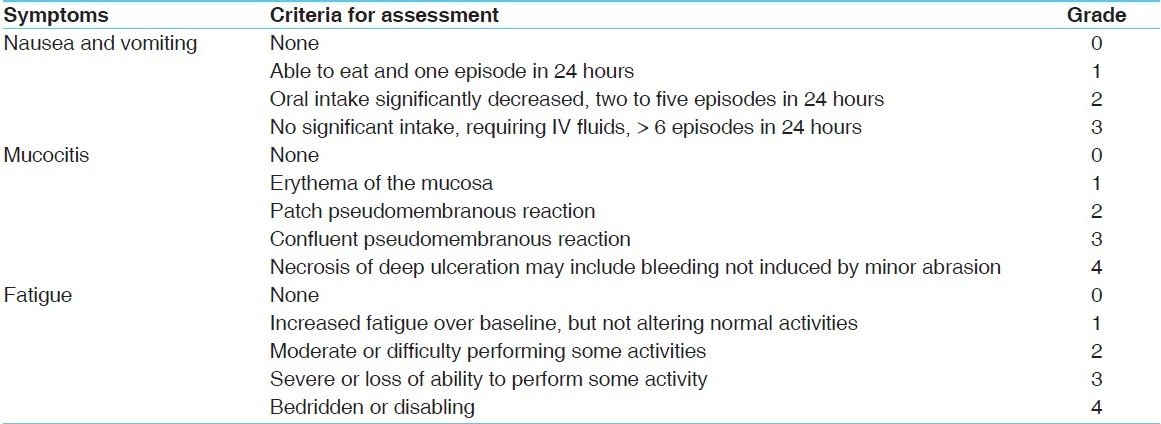 Table 1: Assessment of chief symptoms
