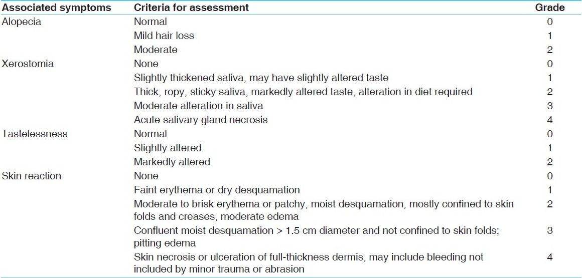 Table 2: Assessment of associated symptoms