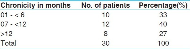 Table 4: The incidence of chronicity of disease (n=30)