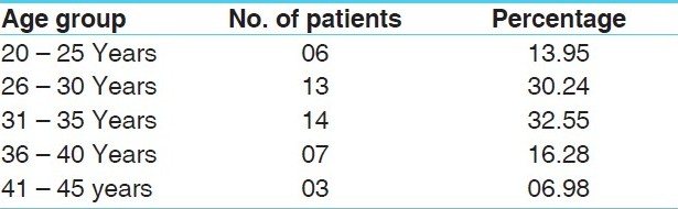 Table 1: Distribution of the patients according to age