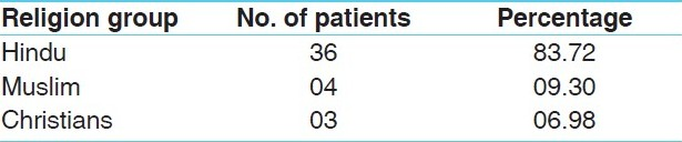 Table 3: Distribution of the patients according to religion