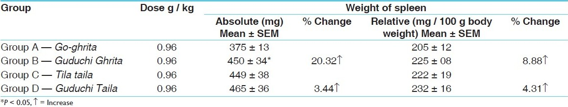 Table 2: Effect of the test drug on the absolute and relative weight of the spleen