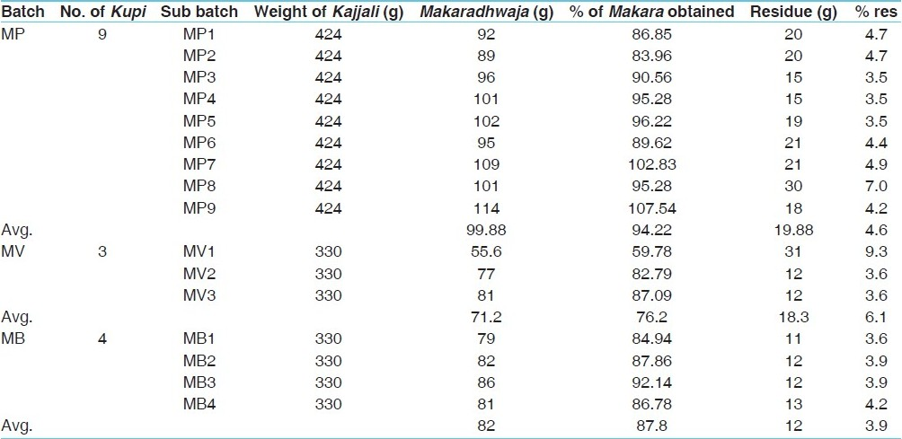 Table 8: Results of preparation of <i>Makaradhwaja</i> of the different batches