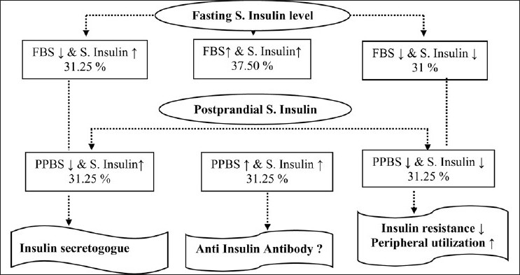 Figure 1: Effect of therapy on serum insulin