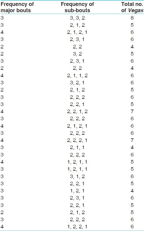 Table 13: <i>Vaigiki Shuddhi</i> (number of bouts and sub-bouts) as observed during <i>Vamana</i> procedure