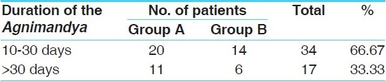 Table 5: Duration of the disease wise distribution of 51 patients