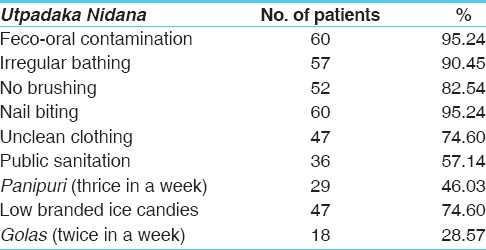 Table 7: Causative factors reported by 63 patients of <i>Krimi Roga</i>