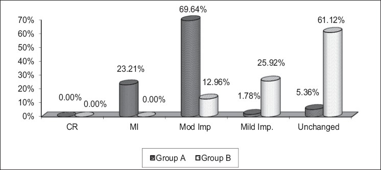 Figure 1: Effect of therapy in Groups A and B on <i>Sarvangavayava Snigdhata</i>