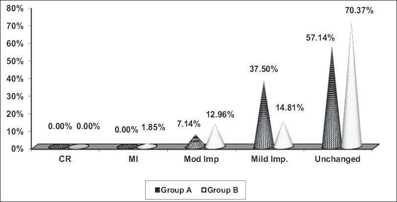Figure 2: Effect of therapy in Groups A and Group B on serum cholesterol