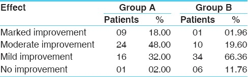 Table 11: Overall effect of therapy
