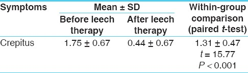 Table 6: The effect of leech therapy on crepitus in patients of osteoarthritis (n = 32)