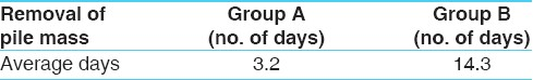 Table 8: Average time taken for removal of the KSL mass in group-A and group-B