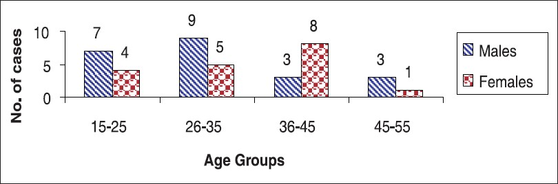 Figure 1: Incidence of age and sex in 40 cases of depressive illness