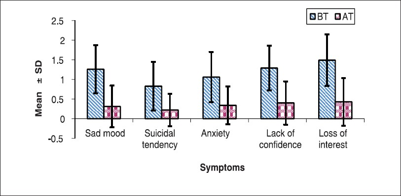 Figure 2: Effect of trial treatment on clinical symptoms in patients of depressive illness (n=35)
