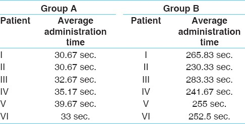 Table 4: Average administration time (in sec.) of <i>Asthapana Basti</i> in <i>Basti putak</i> and Enema pot method