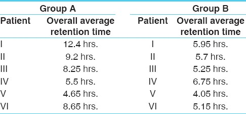 Table 7 : Average retention time (in hrs.) of <i>Anuvasana Basti</i> in <i>Basti putak</i> and Enema pot method