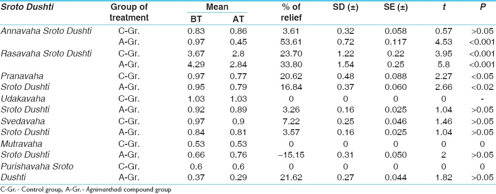 Table 10: Comparison of the effects of therapies on <i>Sroto Dushti</i> of 68 patients of <i>Sthaulya</i>