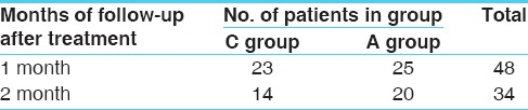 Table 12: Follow-up observation in the patients of <i>Sthaulya</i>