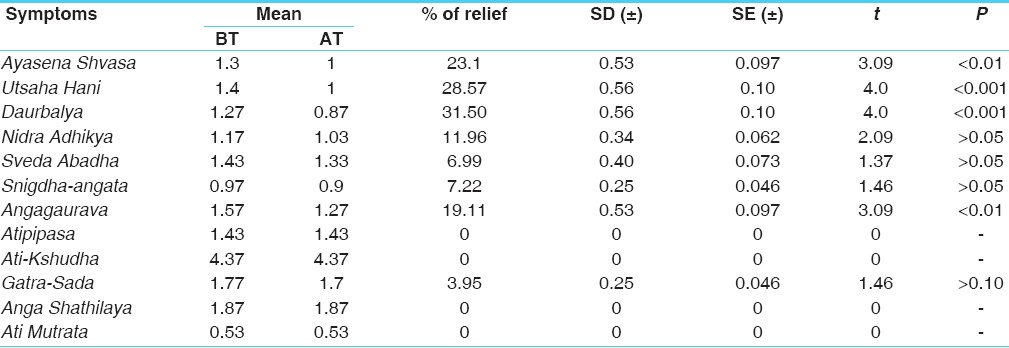 Table 14: Effect of control (placebo) on the sign and symptoms of 30 patients of <i>Sthaulya</i>