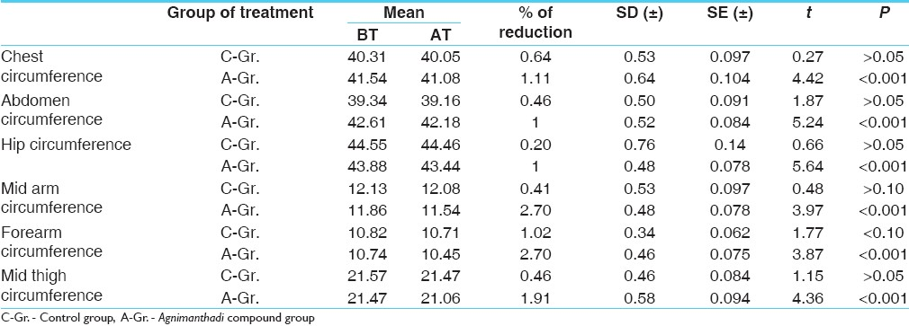 Table 9: Comparison of the effects of therapies on various of 68 patients of <i>Sthaulya</i>
