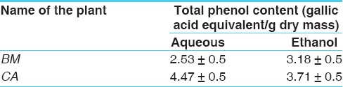 Table 2: Total phenol content (gallic acid equivalent/g dry mass) of aqueous and ethanolic extracts of <i>BM</i> and <i>CA</i>