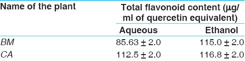 Table 3: Total flavonoid content (μmg/ml of quercetin equivalent) of aqueous and ethanolic extracts of <i>BM</i> and <i>CA</i>