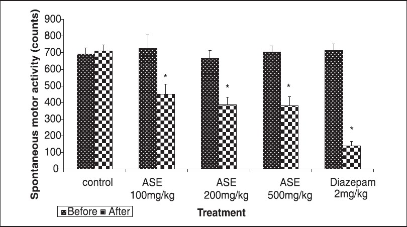 Figure 1: Effect of the hydroalcoholic extract of <i>A. speciosa</i> roots (ASE) on spontaneous locomotor activity. Each bar represents the mean ± SEM (n = 10). One way ANOVA followed by Dunnett's test, *<i>P</i><0.05 when compared with control group
