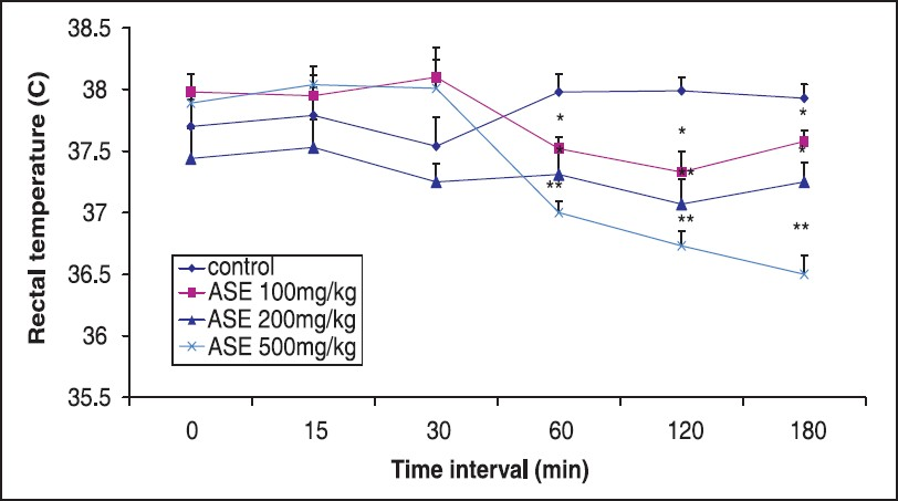 Figure 2: Effect of hydroalcoholic extract of <i>A. speciosa</i> roots (ASE) on rectal temperature of mice. Values are expressed as Mean ± S.E.M. (n = 10). One way ANOVA followed by Dunnett's test, *<i>P</i><0.05, **<i>P</i><0.001 when compared with control group