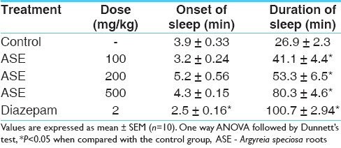 Table 1: Effect of hydroalcoholic extract of <i>A</i>. <i>speciosa</i> roots on pentobarbital (35 mg/kg, i.p.) induced hypnosis in mice