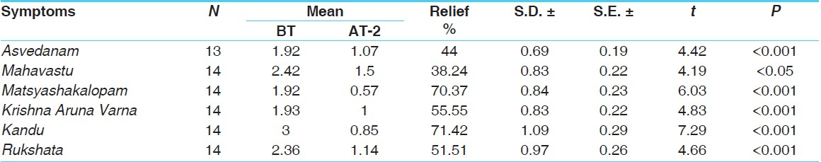 Table 3: Effect of therapy after complete treatment on chief symptoms (<i>Vamana</i> followed by <i>Shamana</i>) in Group A