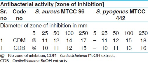 Table 1: Antibacterial activities of MeOH and BuOH extracts of bark of <i>CDB</i> against gram positive organism