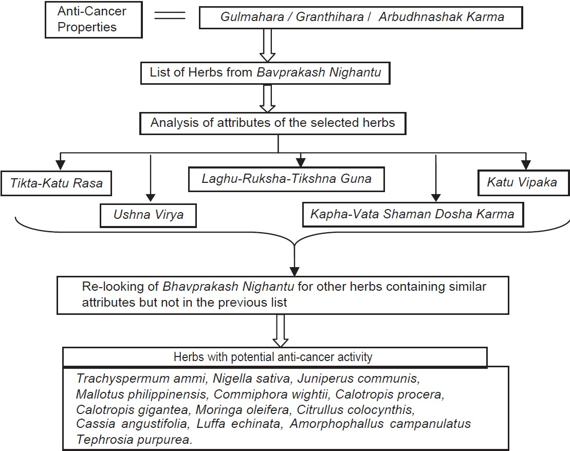 Figure 1: Process for selection of potential herbs on the basis of Ayurvedic wisdom