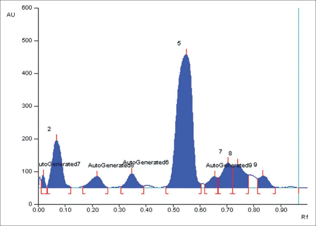 Figure 21: Densitogram of methanolic extract at 366 nm