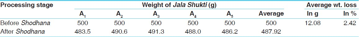 Table 4: Results obtained during the process of <i>Jala Shukti Shodhana</i>