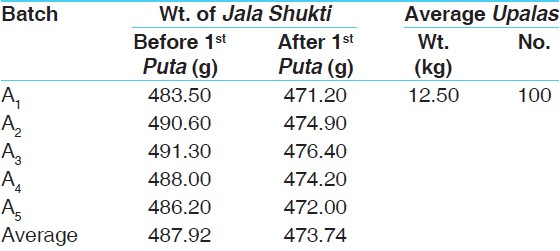 Table 6: Results obtained during the first Puta of <i>Jala Shukti Bhasma</i>