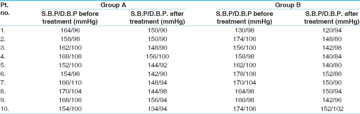 Table 1: Effect on systolic and diastolic blood pressure (mmHg) of group A and group B