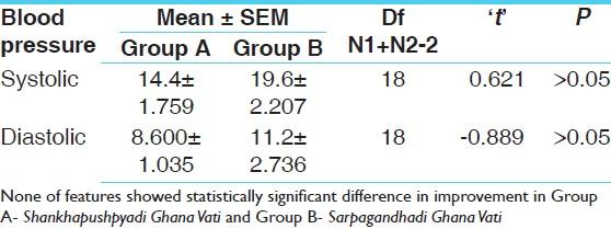 A Comparative Study Of Shankhapushpyadi Ghana Vati And Sarpagandhadi Ghana Vati In The Management Of Essential Hypertension Mishra J Joshi Np Pandya Dm Ayu