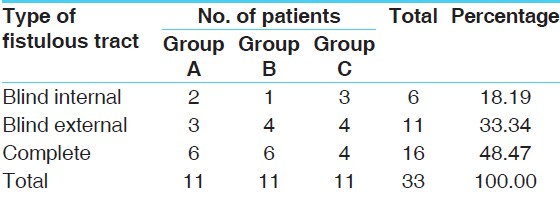 Table 4: Types of fistulous tract on probing: <i>n</i>=33